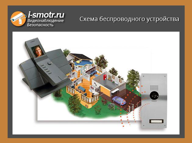 схема беспроводного устройства видеонаблюдения