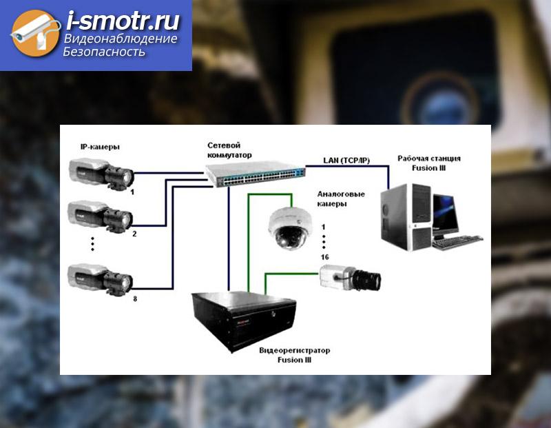 Стандартная схема подключения ip-видеонаблюдения